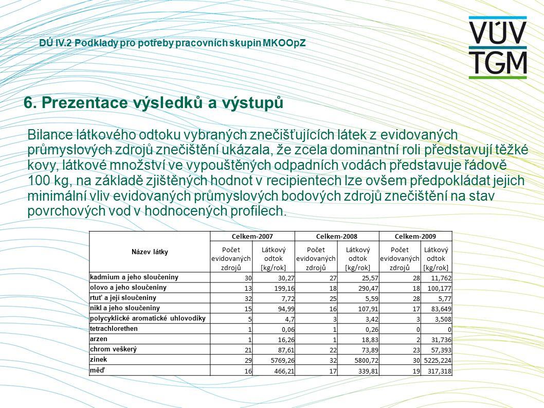 DÚ IV.2 Podklady pro potřeby pracovních skupin MKOOpZ 6. Prezentace výsledků a výstupů Bilance látkového odtoku vybraných znečišťujících látek z evido