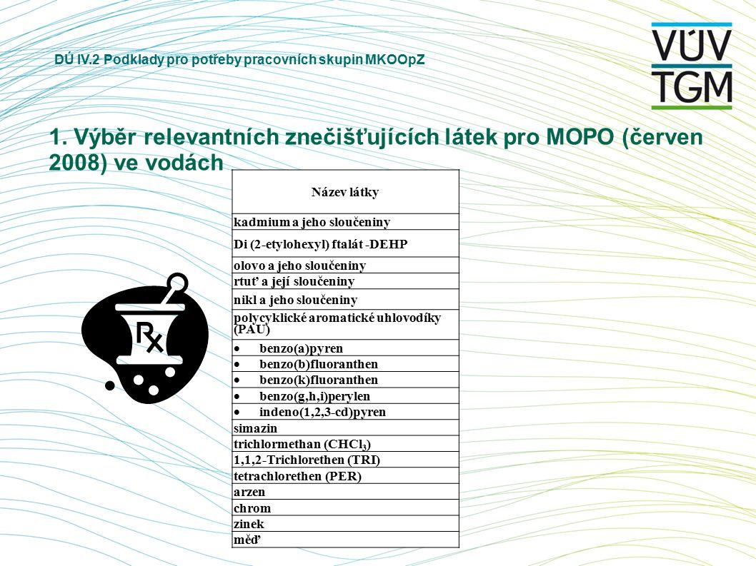 DÚ IV.2 Podklady pro potřeby pracovních skupin MKOOpZ 1. Výběr relevantních znečišťujících látek pro MOPO (červen 2008) ve vodách Název látky kadmium