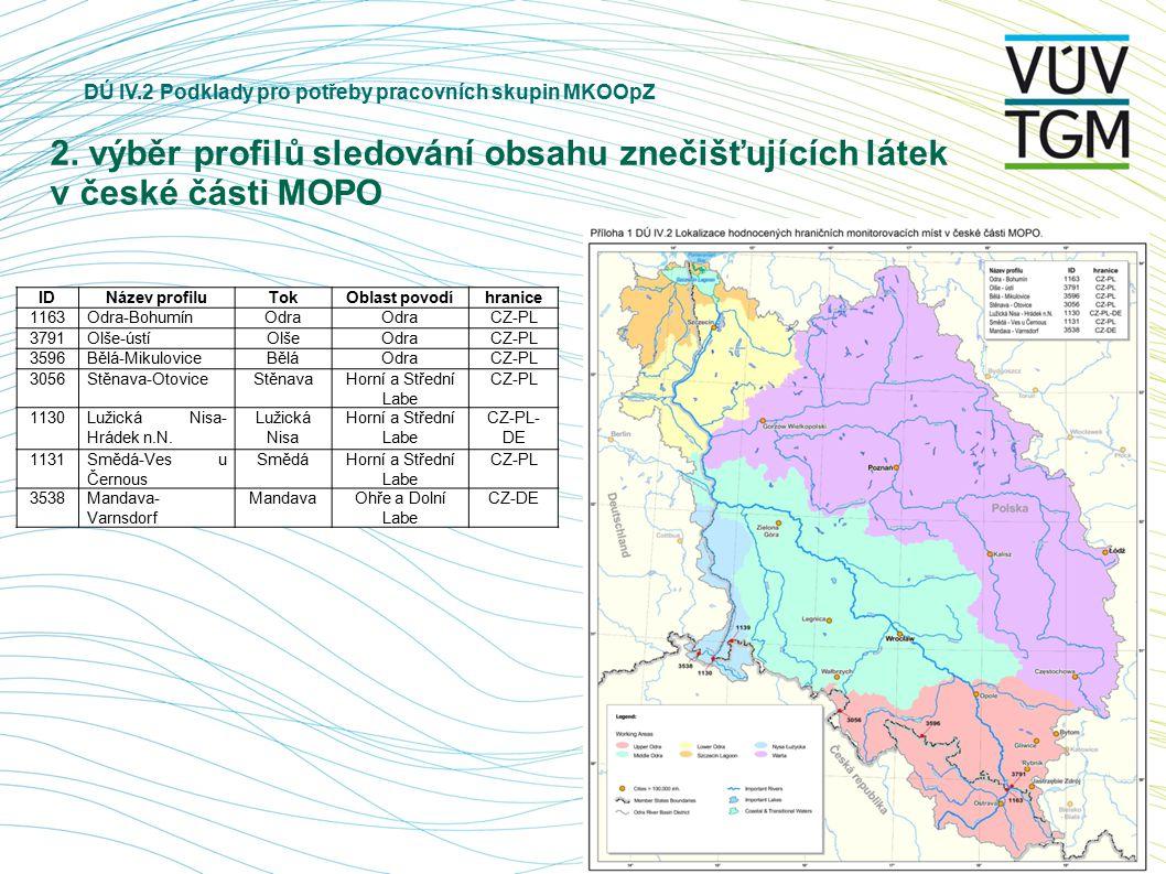 DÚ IV.2 Podklady pro potřeby pracovních skupin MKOOpZ 2. výběr profilů sledování obsahu znečišťujících látek v české části MOPO IDNázev profiluTokObla