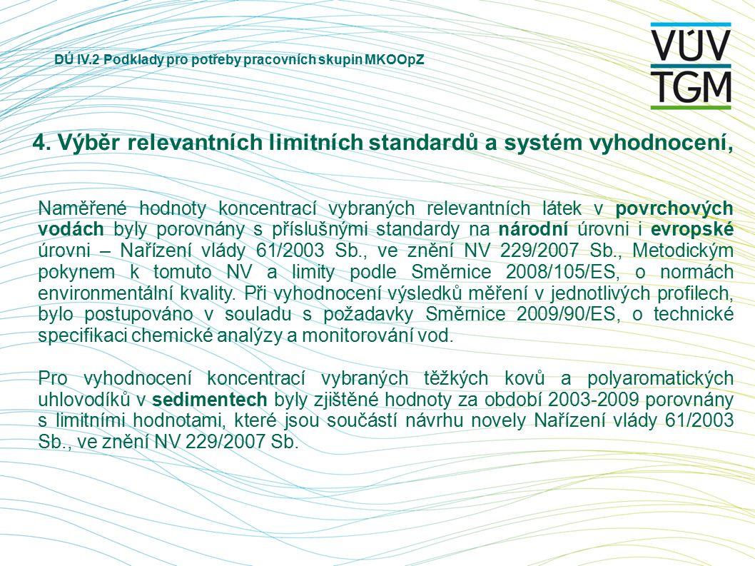 DÚ IV.2 Podklady pro potřeby pracovních skupin MKOOpZ 4. Výběr relevantních limitních standardů a systém vyhodnocení, Naměřené hodnoty koncentrací vyb