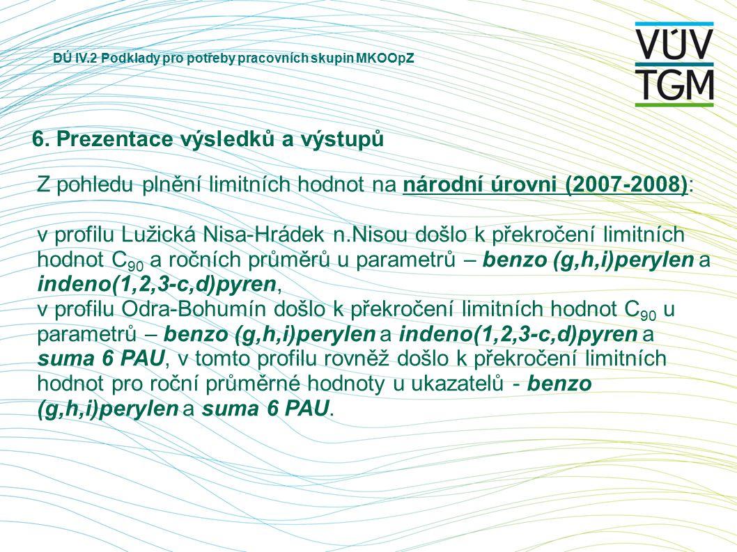DÚ IV.2 Podklady pro potřeby pracovních skupin MKOOpZ 6. Prezentace výsledků a výstupů Z pohledu plnění limitních hodnot na národní úrovni (2007-2008)