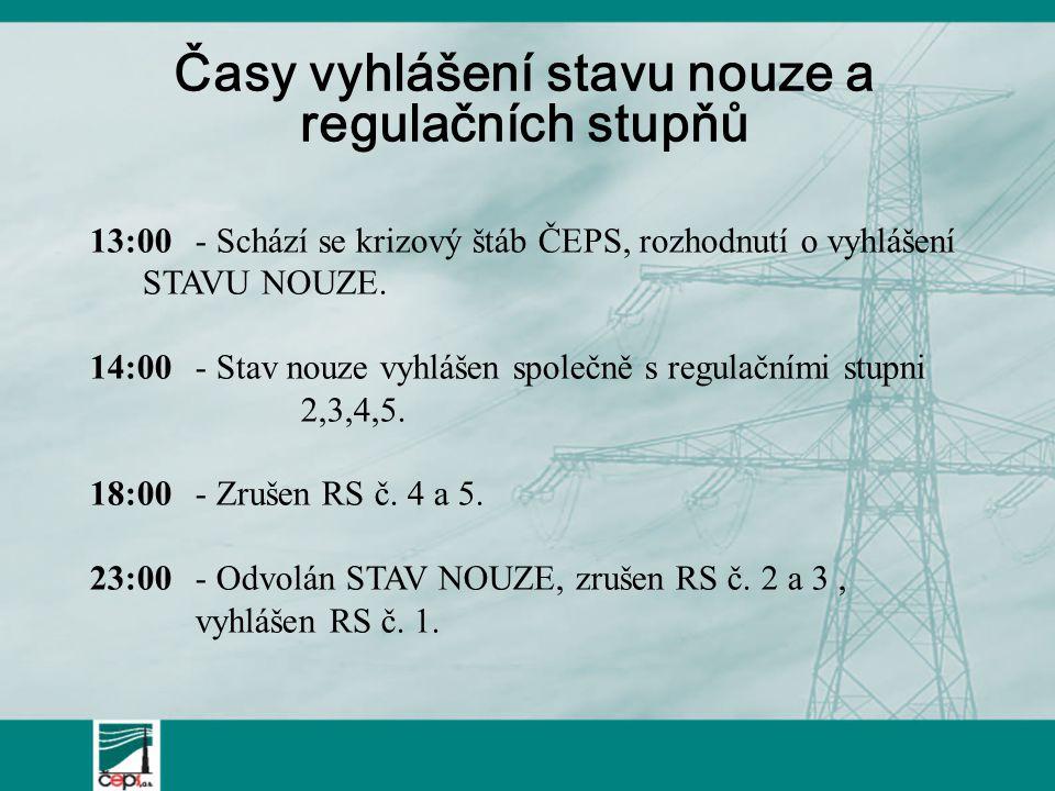 Časy vyhlášení stavu nouze a regulačních stupňů 13:00- Schází se krizový štáb ČEPS, rozhodnutí o vyhlášení STAVU NOUZE.