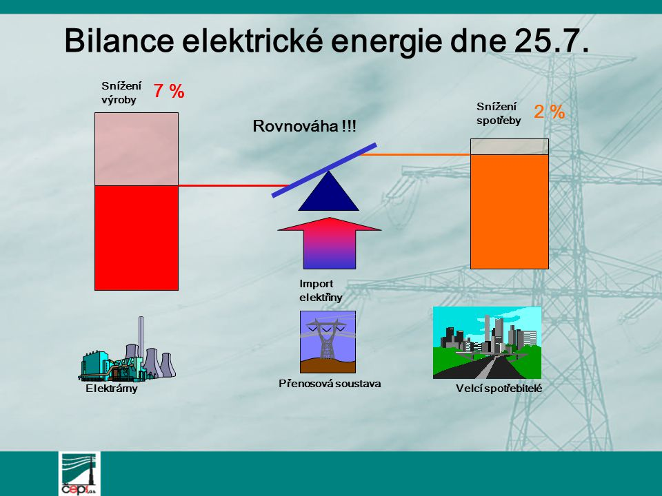 Bilance elektrické energie dne 25.7.