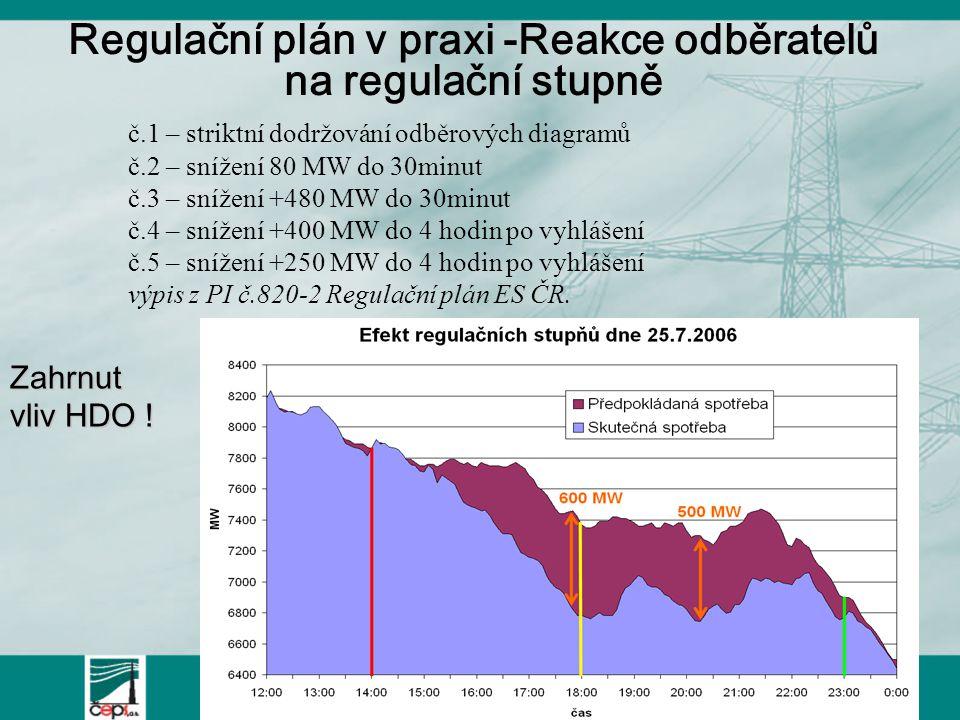 Regulační plán v praxi -Reakce odběratelů na regulační stupně č.1 – striktní dodržování odběrových diagramů č.2 – snížení 80 MW do 30minut č.3 – snížení +480 MW do 30minut č.4 – snížení +400 MW do 4 hodin po vyhlášení č.5 – snížení +250 MW do 4 hodin po vyhlášení výpis z PI č.820-2 Regulační plán ES ČR.