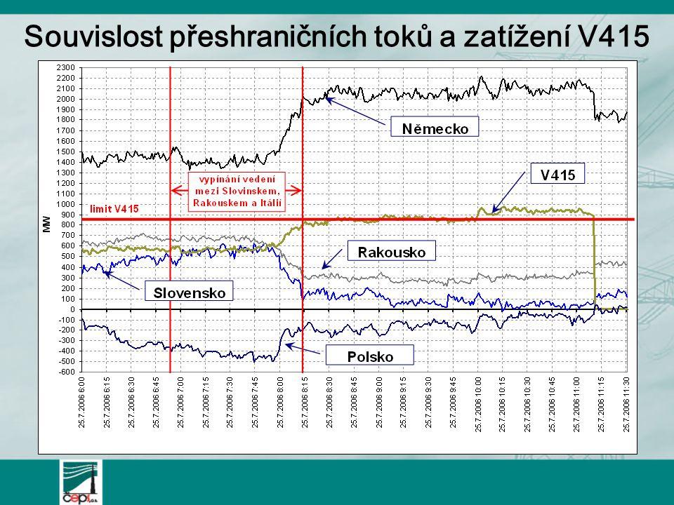 Souvislost přeshraničních toků a zatížení V415