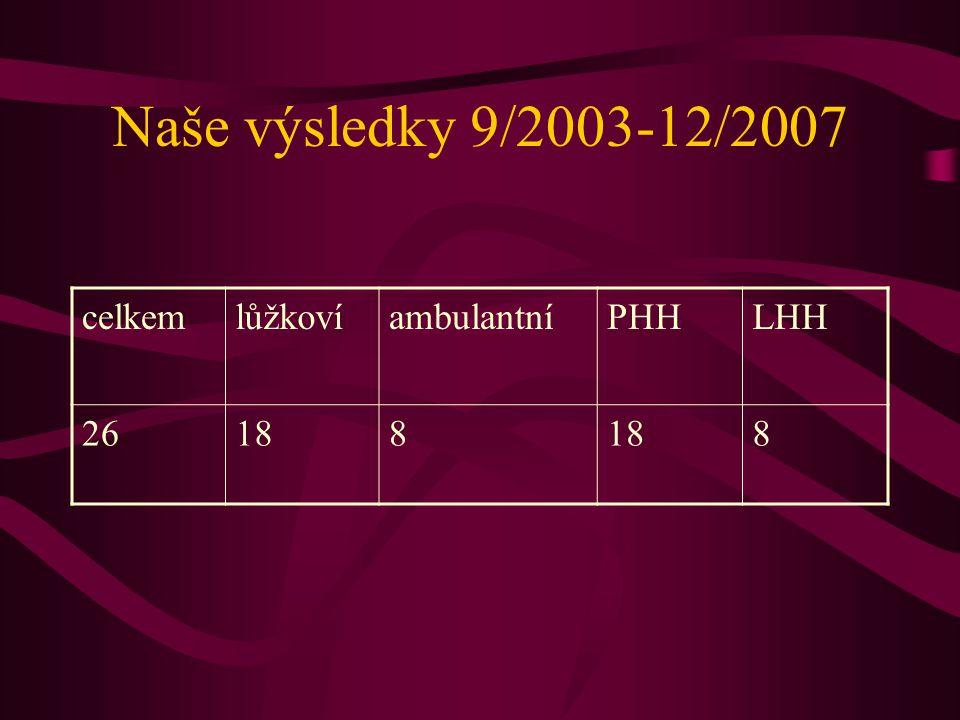 Naše výsledky 9/2003-12/2007 celkemlůžkovíambulantníPHHLHH 26188 8