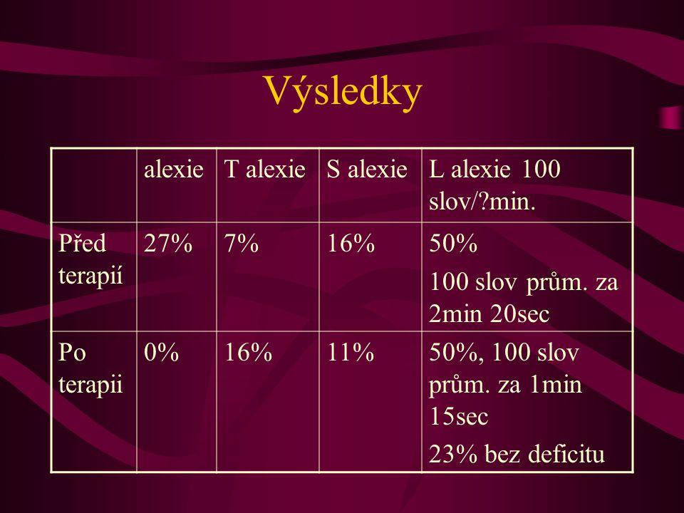 Výsledky alexieT alexieS alexieL alexie 100 slov/?min. Před terapií 27%7%16%50% 100 slov prům. za 2min 20sec Po terapii 0%16%11%50%, 100 slov prům. za