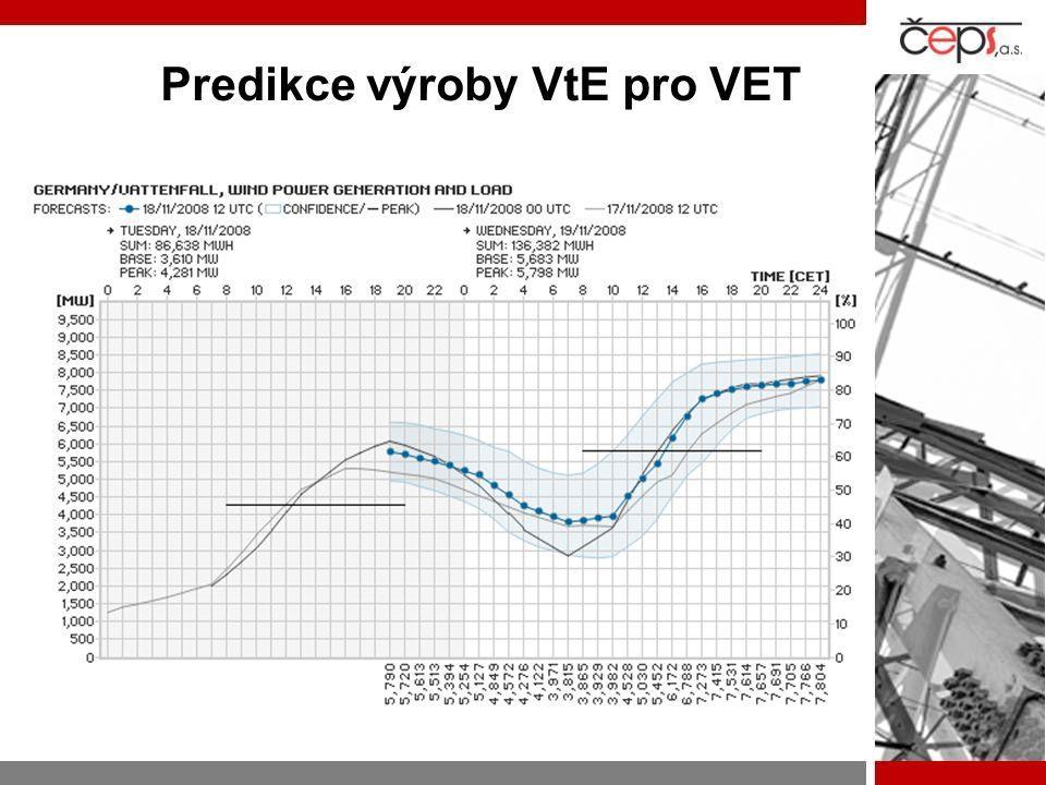 Predikce výroby VtE pro VET