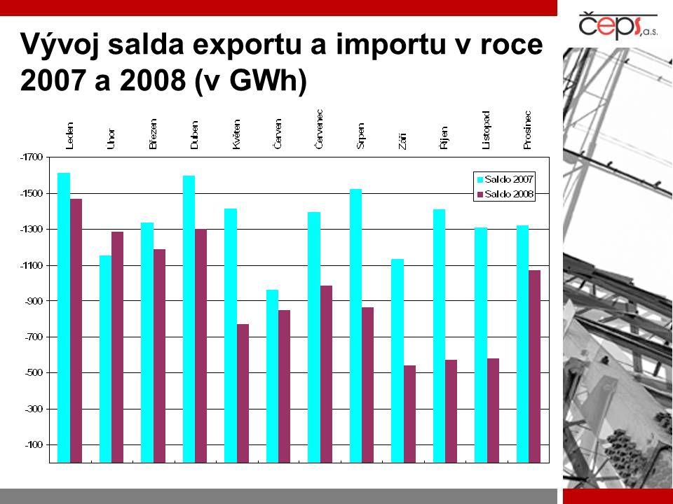 Vývoj salda exportu a importu v roce 2007 a 2008 (v GWh)