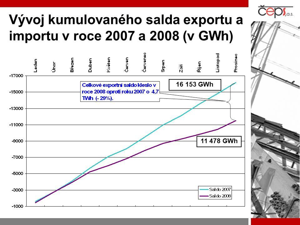 Vývoj kumulovaného salda exportu a importu v roce 2007 a 2008 (v GWh) 11 478 GWh 16 153 GWh