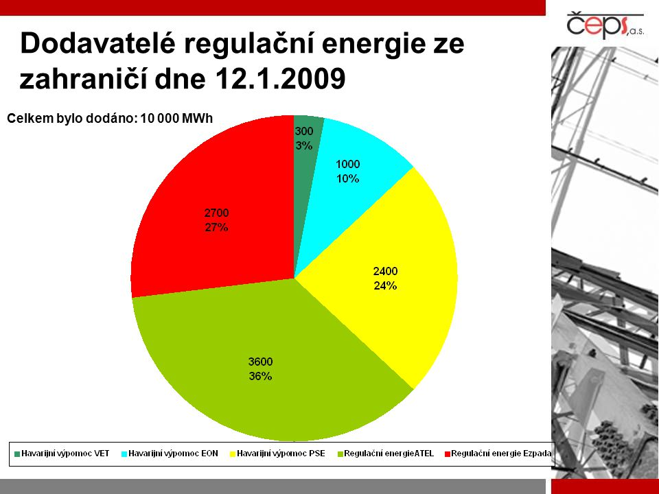 Dodavatelé regulační energie ze zahraničí dne 12.1.2009 Celkem bylo dodáno: 10 000 MWh