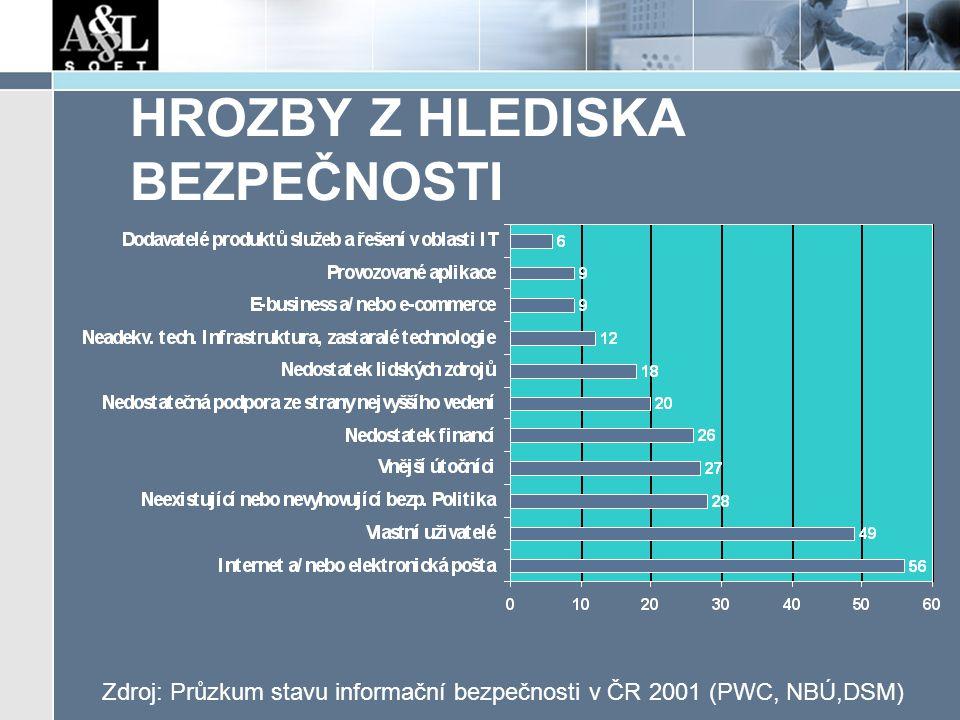 HROZBY Z HLEDISKA BEZPEČNOSTI Zdroj: Průzkum stavu informační bezpečnosti v ČR 2001 (PWC, NBÚ,DSM)