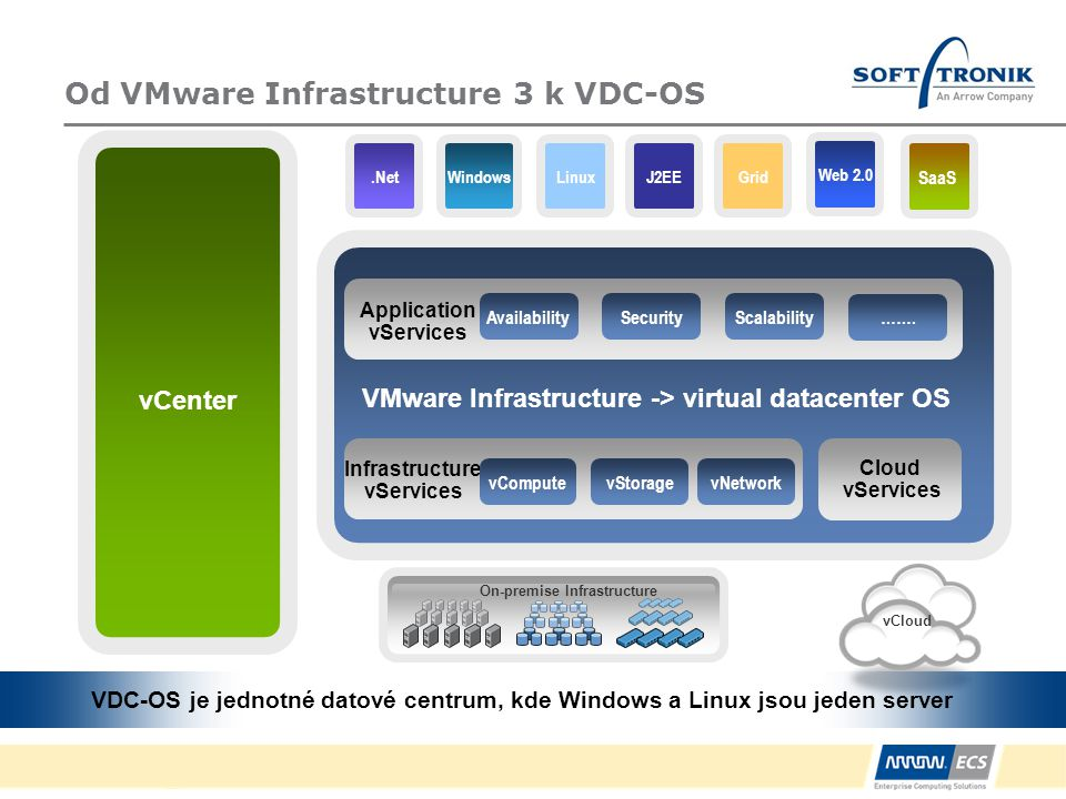 Od VMware Infrastructure 3 k VDC-OS vCloud vCenter On-premise Infrastructure SaaS LinuxGridWindowsJ2EE.Net VMware Infrastructure -> virtual datacenter OS Application vServices Scalability Infrastructure vServices SecurityAvailability vNetworkvStoragevCompute Cloud vServices …….