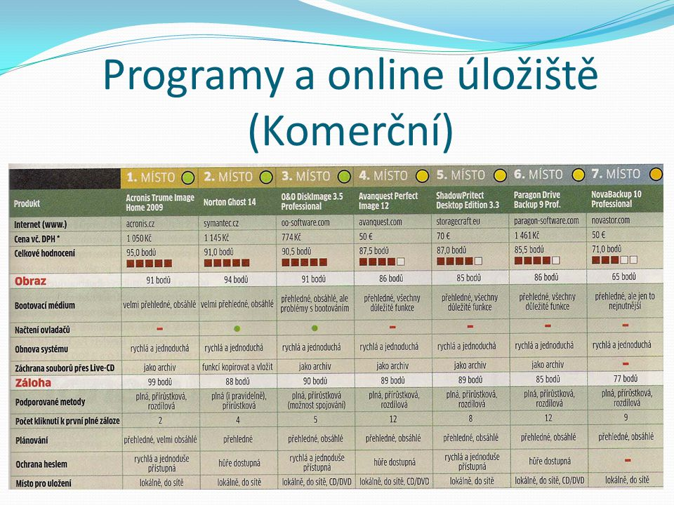 Programy a online úložiště (Komerční)