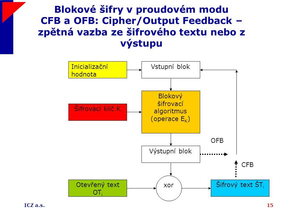 ICZ a.s.15 Blokové šifry v proudovém modu CFB a OFB: Cipher/Output Feedback – zpětná vazba ze šifrového textu nebo z výstupu Vstupní blok Šifrovací kl