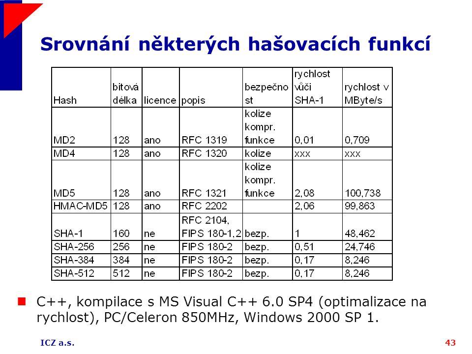 ICZ a.s.43 Srovnání některých hašovacích funkcí C++, kompilace s MS Visual C++ 6.0 SP4 (optimalizace na rychlost), PC/Celeron 850MHz, Windows 2000 SP