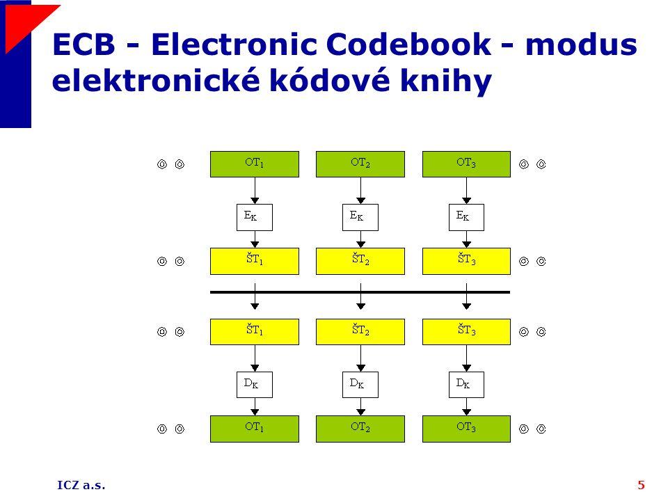 ICZ a.s.5 ECB - Electronic Codebook - modus elektronické kódové knihy