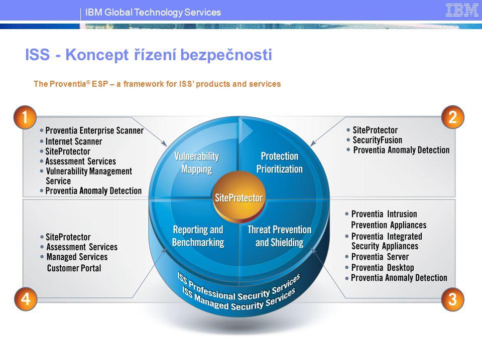 """IBM Global Technology Services © Copyright IBM Corporation 2007 6 Vulnerability Scannery oIdentifikace a klasifikace zranitelností uvnitř sítě oMožnost plánování automatizovaných skenů a pravidelného reportingu oVizualizace prostřednictvím centrální správy oMožnost nastavení workflow pro odstranění zranitelnosti oES1500 umožňuje skenovat až 5 segmentů sítě současně s různou politikou oExistuje v SW variantě """"Internet Scanner i jako specializovaná appliance""""EnterpriseScanner"""