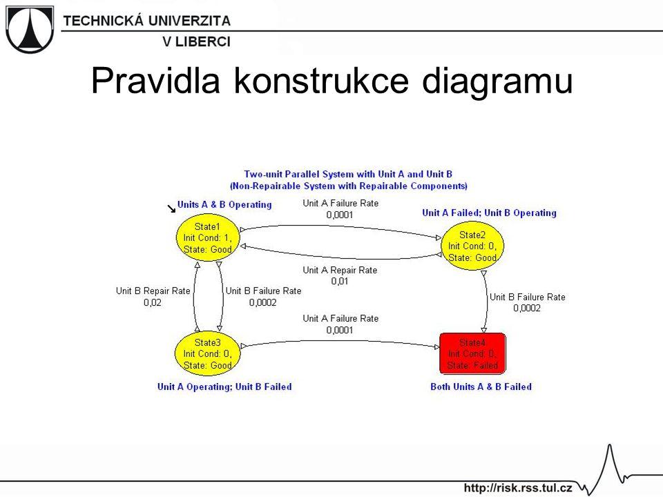 Pravidla konstrukce diagramu