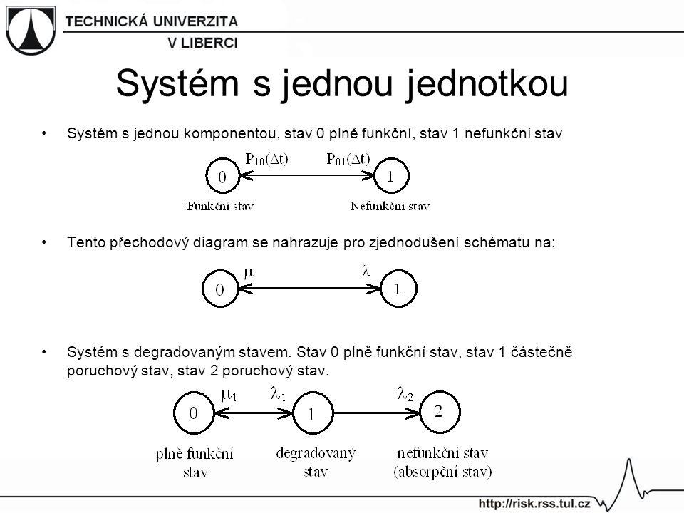 Systém s jednou jednotkou Systém s jednou komponentou, stav 0 plně funkční, stav 1 nefunkční stav Tento přechodový diagram se nahrazuje pro zjednoduše