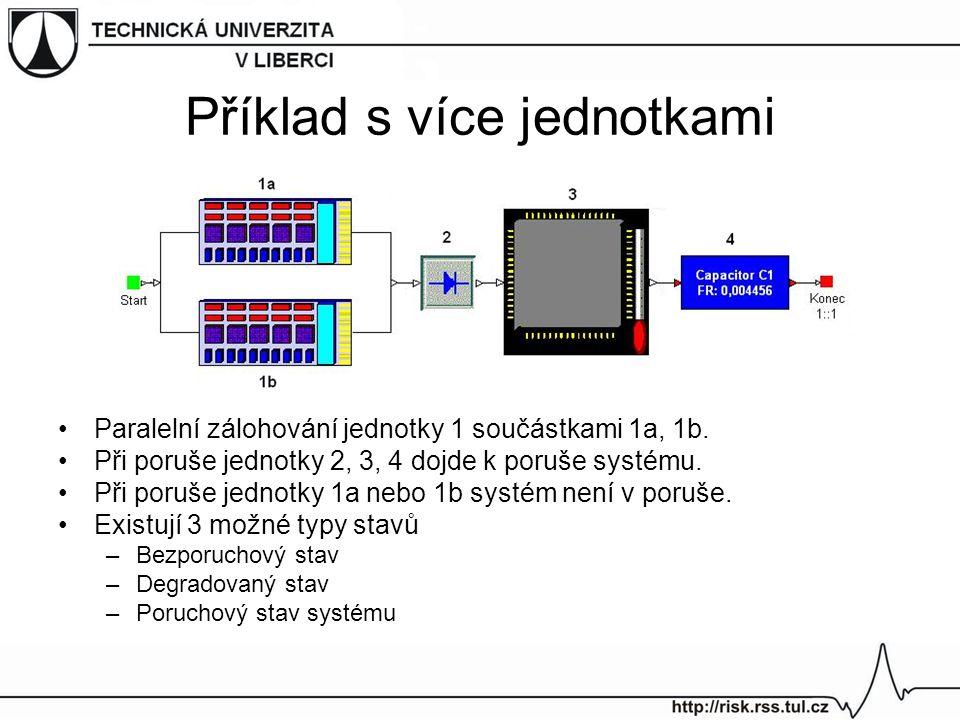 Příklad s více jednotkami Paralelní zálohování jednotky 1 součástkami 1a, 1b. Při poruše jednotky 2, 3, 4 dojde k poruše systému. Při poruše jednotky