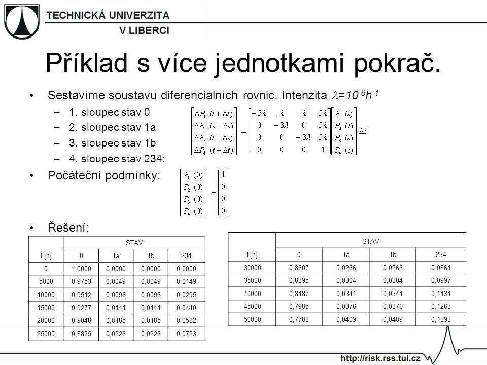 Příklad s více jednotkami pokrač. Sestavíme soustavu diferenciálních rovnic. Intenzita =10 -6 h -1 –1. sloupec stav 0 –2. sloupec stav 1a –3. sloupec