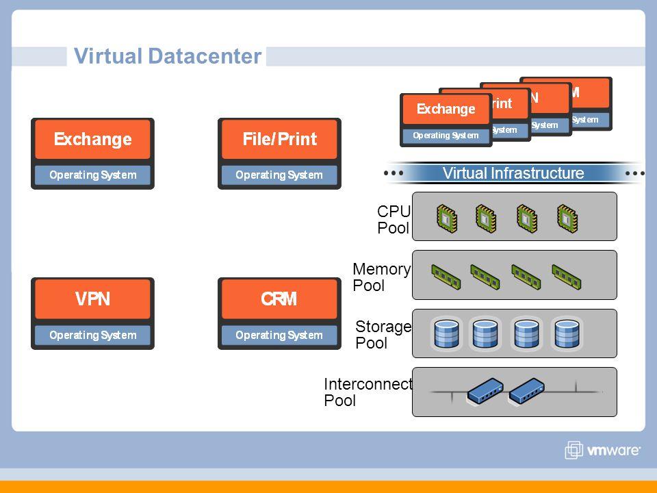 Virtual Infrastructure Interconnect Pool CPU Pool Memory Pool Storage Pool Virtual Datacenter