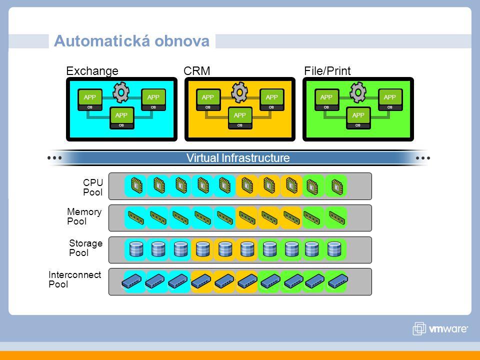 Interconnect Pool CPU Pool Memory Pool Storage Pool APP OS APP OS APP OS APP OS APP OS APP OS APP OS APP OS APP OS ExchangeCRMFile/Print Virtual Infrastructure Automatická obnova