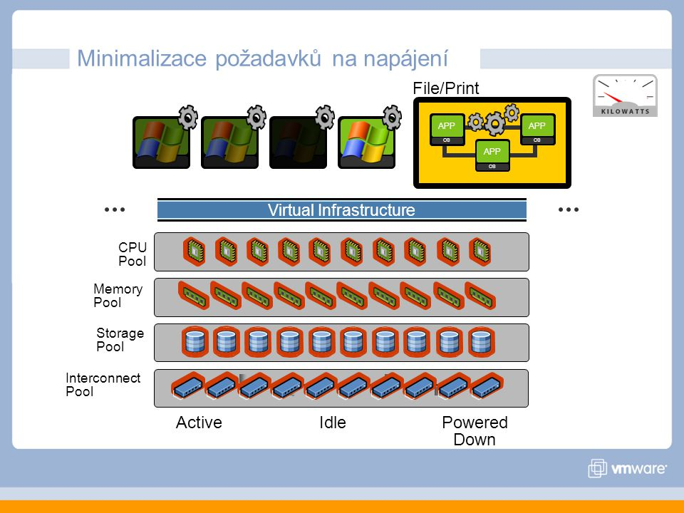 Virtual Infrastructure APP OS APP OS APP OS File/Print Interconnect Pool CPU Pool Memory Pool Storage Pool ActiveIdlePowered Down Minimalizace požadav