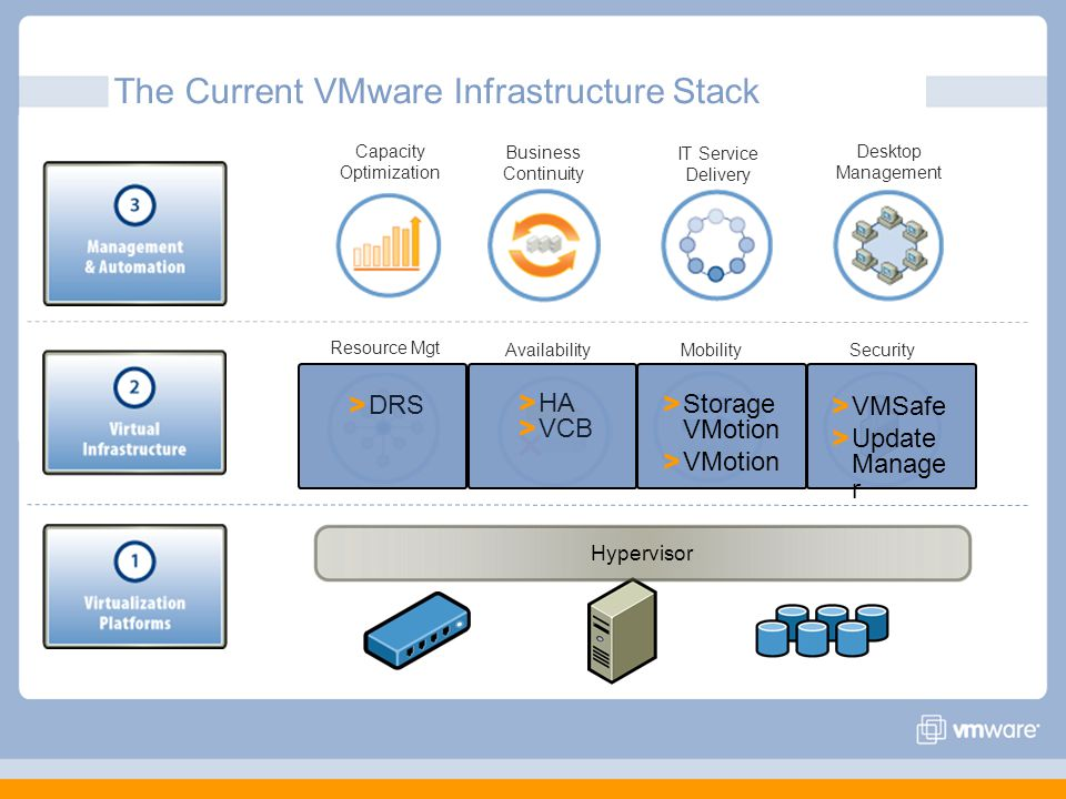 The Current VMware Infrastructure Stack Resource Mgt AvailabilityMobilitySecurity Capacity Optimization Business Continuity > VMSafe > Update Manage r