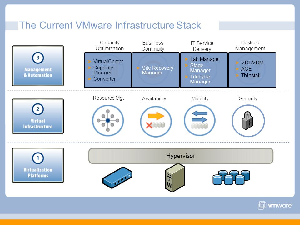 The Current VMware Infrastructure Stack Resource Mgt AvailabilityMobilitySecurity Capacity Optimization Business Continuity IT Service Delivery Deskto