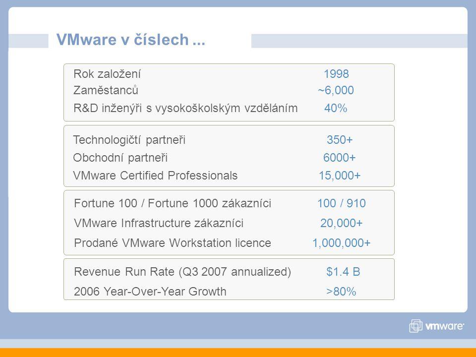 VMware v číslech...