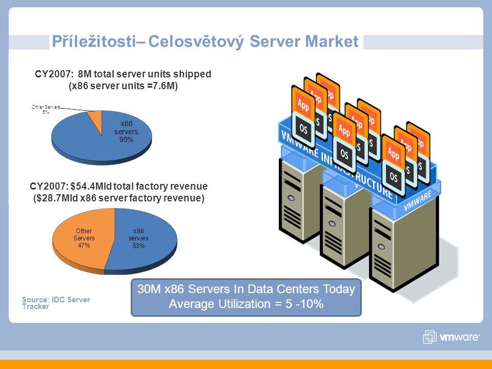 CY2007: 8M total server units shipped (x86 server units =7.6M) CY2007: $54.4Mld total factory revenue ($28.7Mld x86 server factory revenue) 30M x86 Servers In Data Centers Today Average Utilization = 5 -10% Source: IDC Server Tracker Příležitosti– Celosvětový Server Market