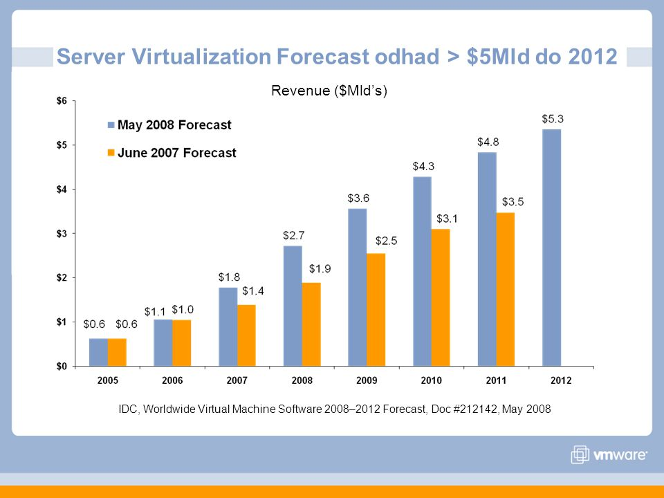 Server Virtualization Forecast odhad > $5Mld do 2012 Revenue ($Mld's) IDC, Worldwide Virtual Machine Software 2008–2012 Forecast, Doc #212142, May 200