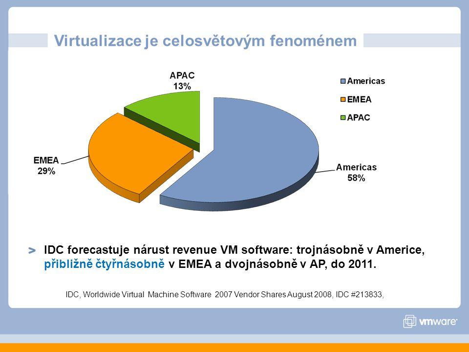 Virtualizace je celosvětovým fenoménem IDC forecastuje nárust revenue VM software: trojnásobně v Americe, přibližně čtyřnásobně v EMEA a dvojnásobně v AP, do 2011.