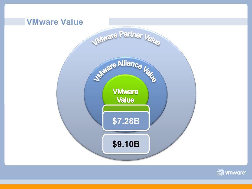 VMware Value $1.82B $7.28B $9.10B