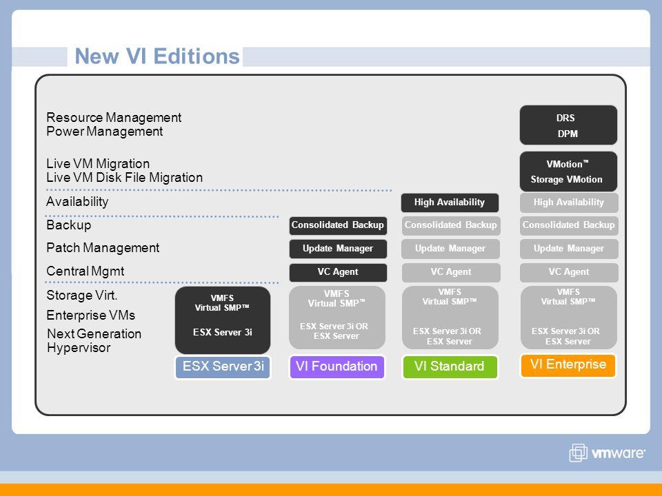 Central Mgmt Enterprise VMs Live VM Migration Live VM Disk File Migration Next Generation Hypervisor Backup Storage Virt.