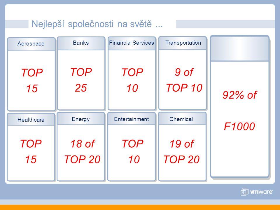 Aerospace BanksFinancial ServicesTransportation Healthcare EnergyEntertainmentChemical TOP 25 TOP 15 18 of TOP 20 TOP 10 19 of TOP 20 9 of TOP 10 TOP 10 TOP 15 92% of F1000 Nejlepší společnosti na světě...