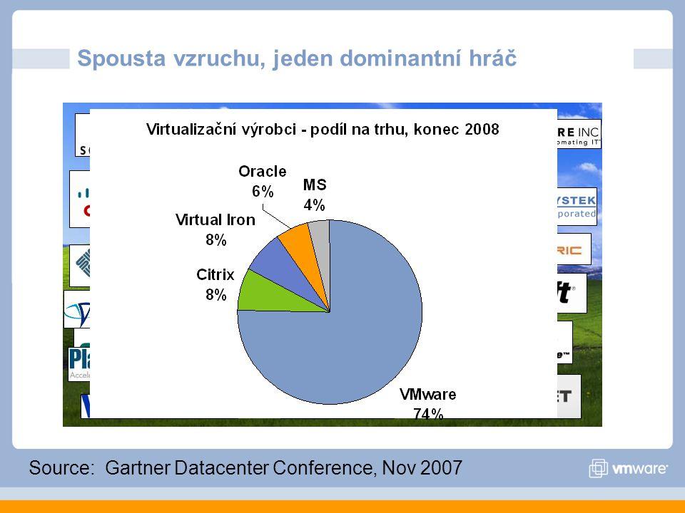Spousta vzruchu, jeden dominantní hráč Source: Gartner Datacenter Conference, Nov 2007