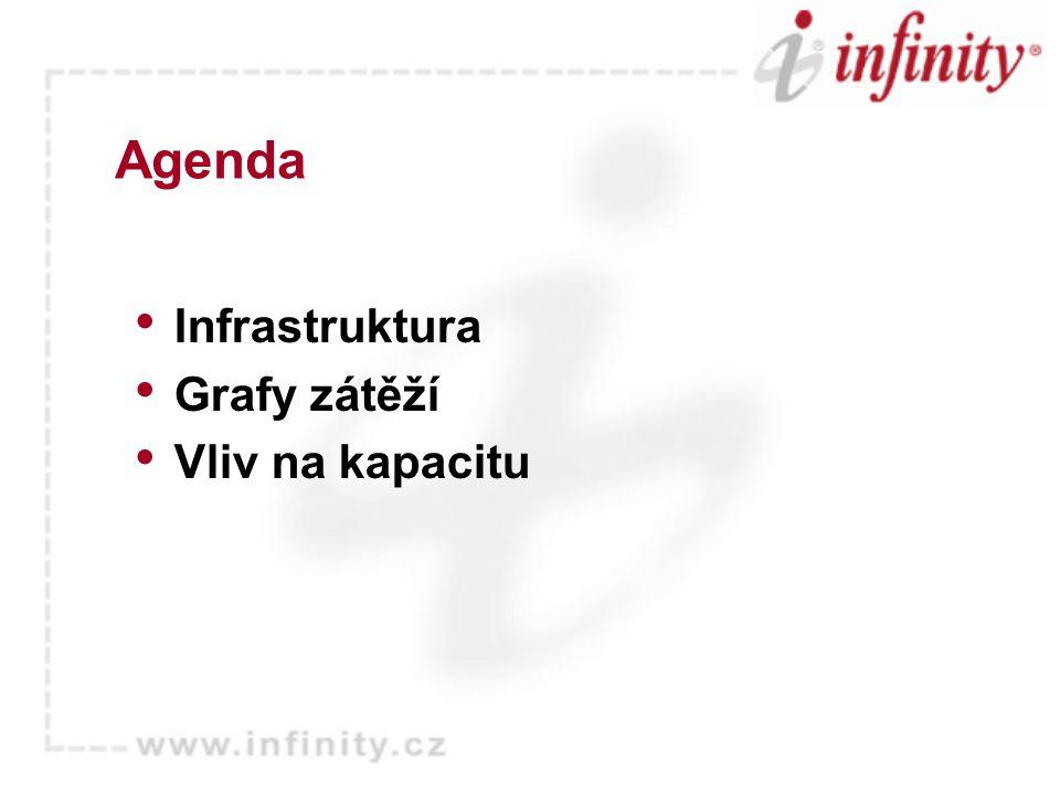 Agenda Infrastruktura Grafy zátěží Vliv na kapacitu