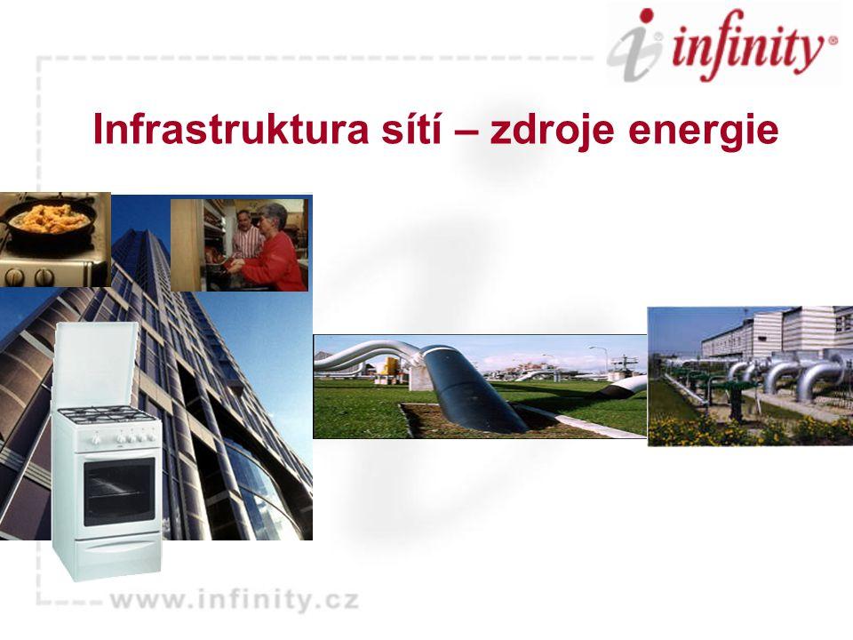 Infrastruktura sítí – zdroje energie
