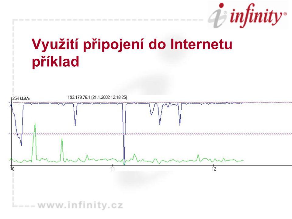 Využití připojení do Internetu příklad