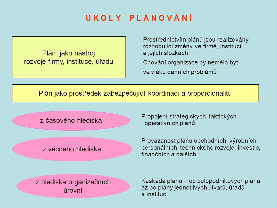 Ú K O L Y P L Á N O V Á N Í Prostřednictvím plánů jsou realizovány rozhodující změny ve firmě, instituci a jejich složkách Chování organizace by neměl