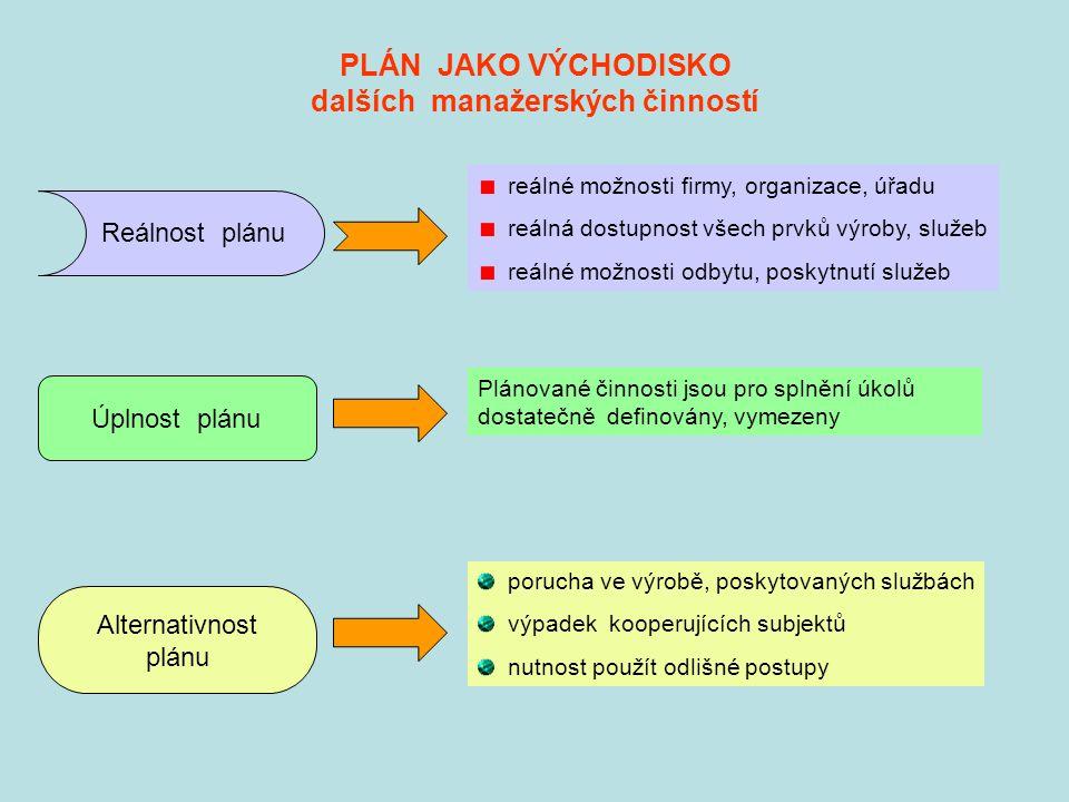 PLÁN JAKO VÝCHODISKO dalších manažerských činností Úplnost plánu reálné možnosti firmy, organizace, úřadu reálná dostupnost všech prvků výroby, služeb