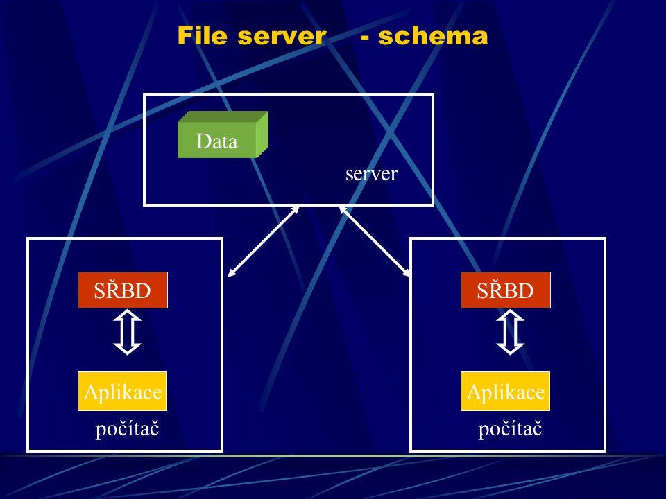 File server - schema Data server SŘBD Aplikace počítač SŘBD Aplikace počítač