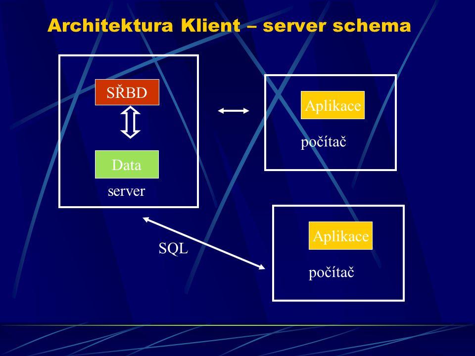 Architektura Klient – server schema SŘBD Data server Aplikace počítač Aplikace počítač SQL