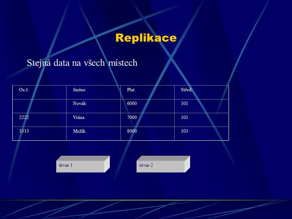 Replikace útvar 1útvar 2 Os.č.JménoPlatStřed.