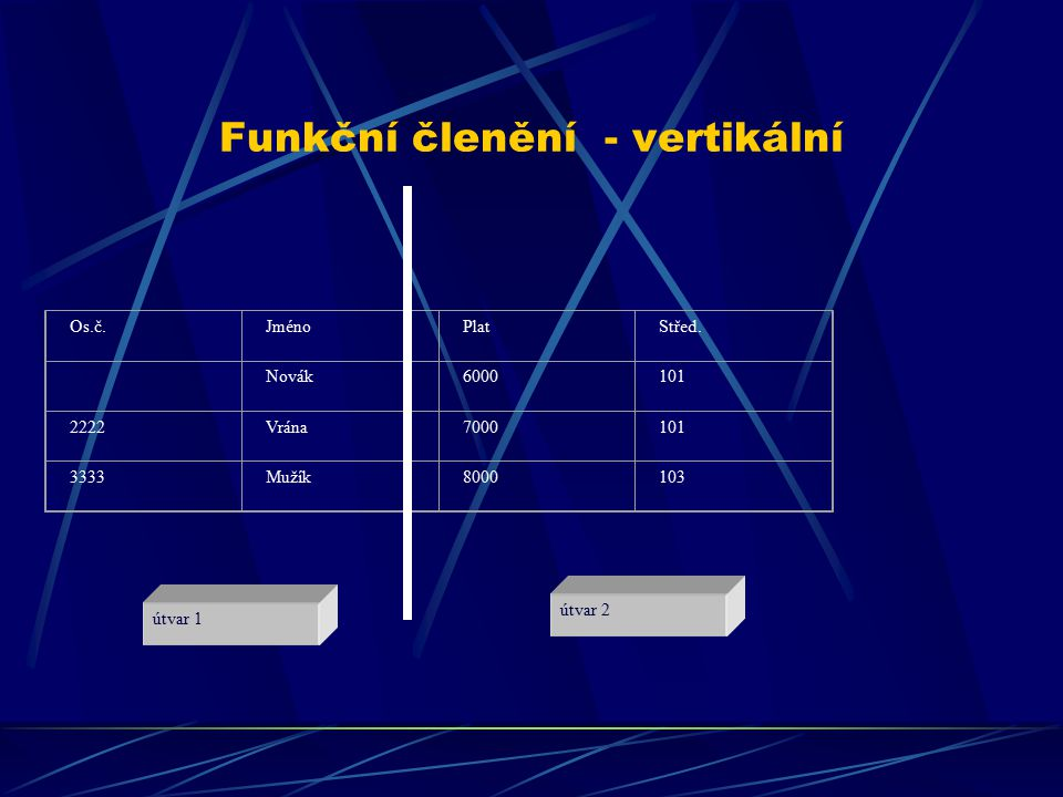 Funkční členění - vertikální útvar 1 útvar 2 Os.č.JménoPlatStřed. Novák6000101 2222Vrána7000101 3333Mužík8000103