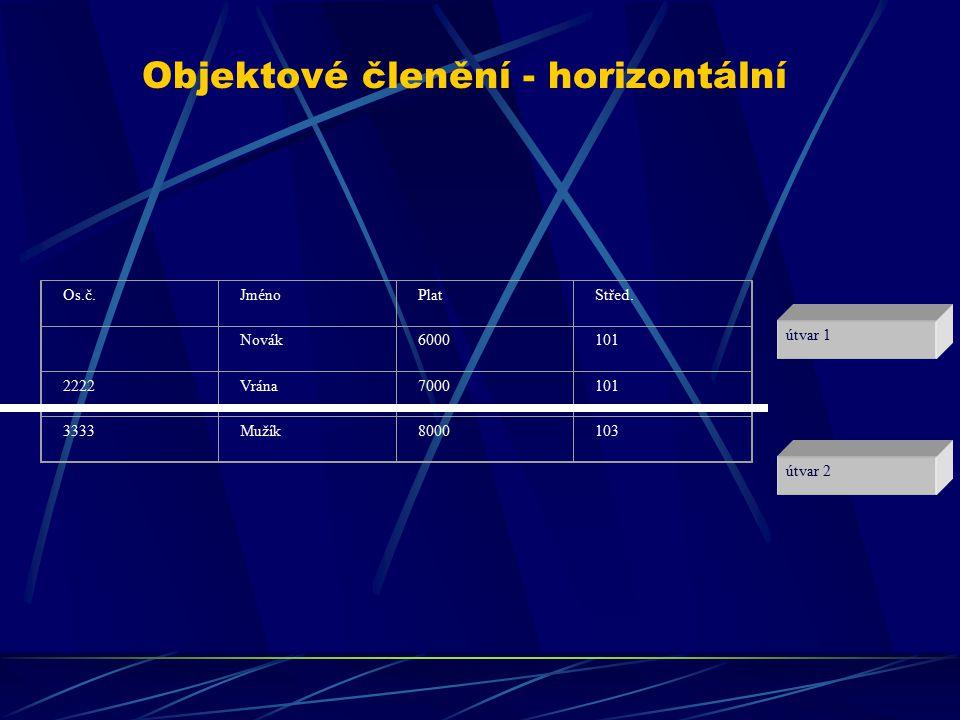 Objektové členění - horizontální útvar 1 útvar 2 Os.č.JménoPlatStřed. Novák6000101 2222Vrána7000101 3333Mužík8000103