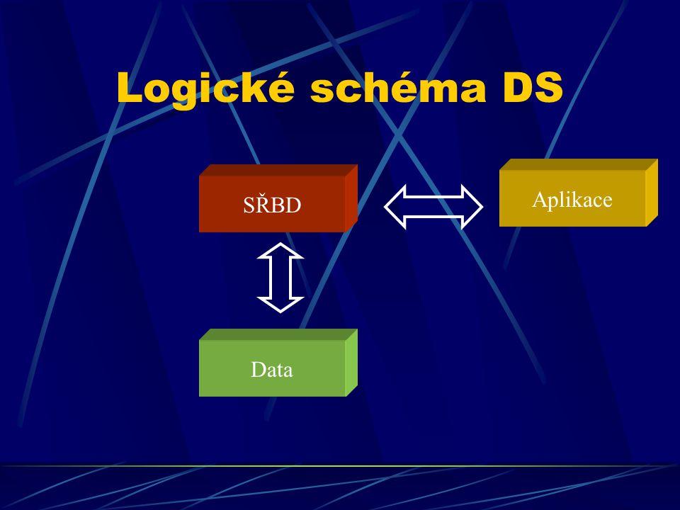 Logické schéma DS Data SŘBD Aplikace